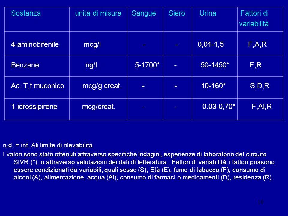 10 Sostanza unità di misura Sangue Siero Urina Fattori di variabilità 4-aminobifenile mcg/l - - 0,01-1,5 F,A,R Benzene ng/l 5-1700* - 50-1450* F,R Ac.