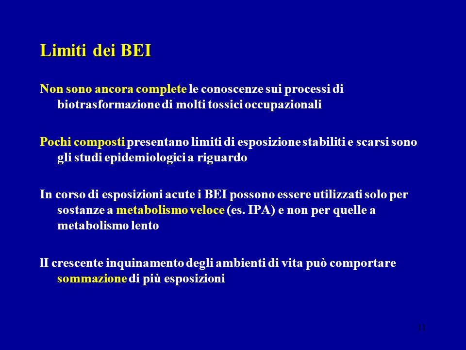 11 Limiti dei BEI Non sono ancora complete le conoscenze sui processi di biotrasformazione di molti tossici occupazionali Pochi composti presentano li