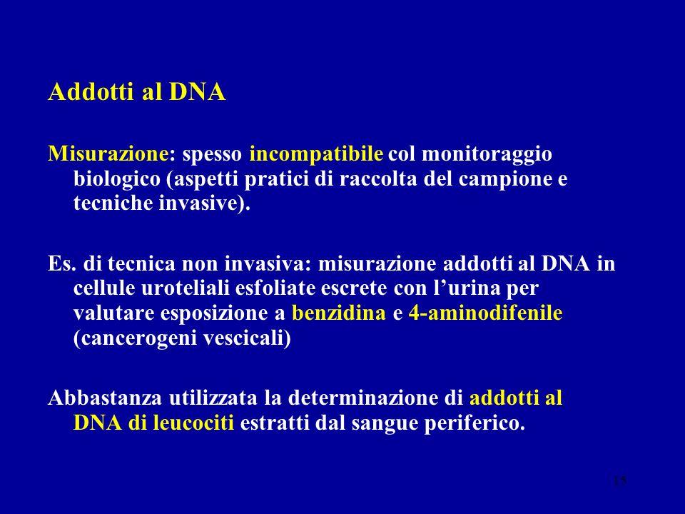 15 Addotti al DNA Misurazione: spesso incompatibile col monitoraggio biologico (aspetti pratici di raccolta del campione e tecniche invasive). Es. di