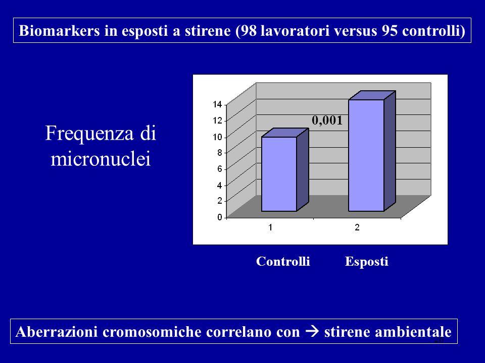 26 0,001 Controlli Esposti Biomarkers in esposti a stirene (98 lavoratori versus 95 controlli) Frequenza di micronuclei Aberrazioni cromosomiche corre