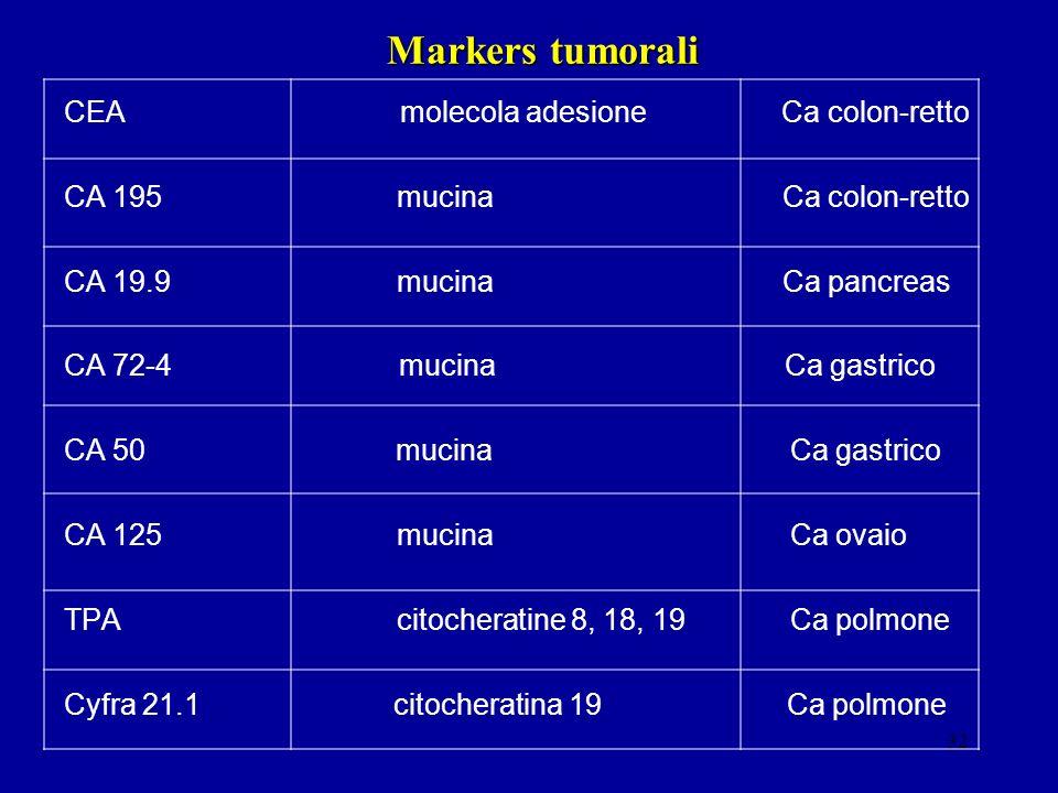 32 Markers tumorali CEA molecola adesione Ca colon-retto CA 195 mucina Ca colon-retto CA 19.9 mucina Ca pancreas CA 72-4 mucina Ca gastrico CA 50 muci