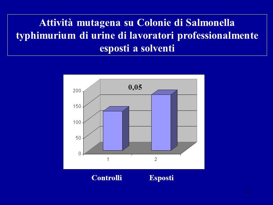 43 Attività mutagena su Colonie di Salmonella typhimurium di urine di lavoratori professionalmente esposti a solventi Controlli Esposti 0,05