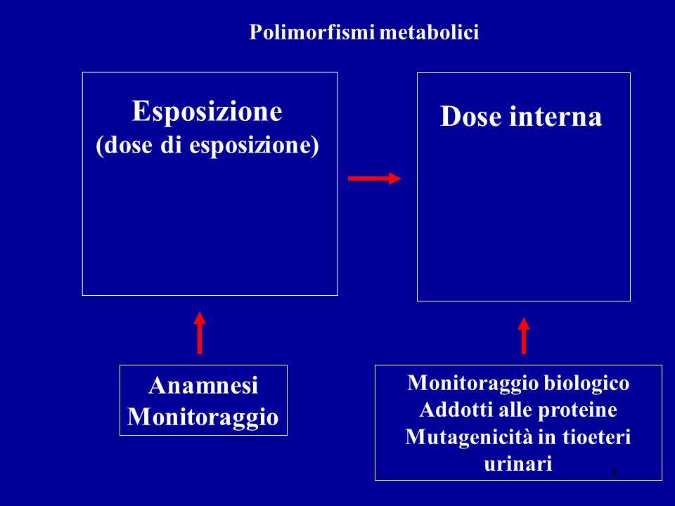 8 Esposizione (dose di esposizione) Dose interna Anamnesi Monitoraggio Polimorfismi metabolici Monitoraggio biologico Addotti alle proteine Mutagenici