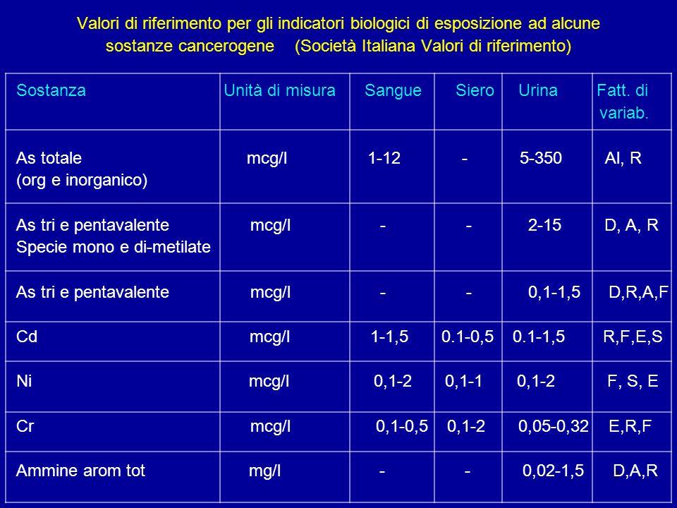 9 Valori di riferimento per gli indicatori biologici di esposizione ad alcune sostanze cancerogene (Società Italiana Valori di riferimento) Sostanza U
