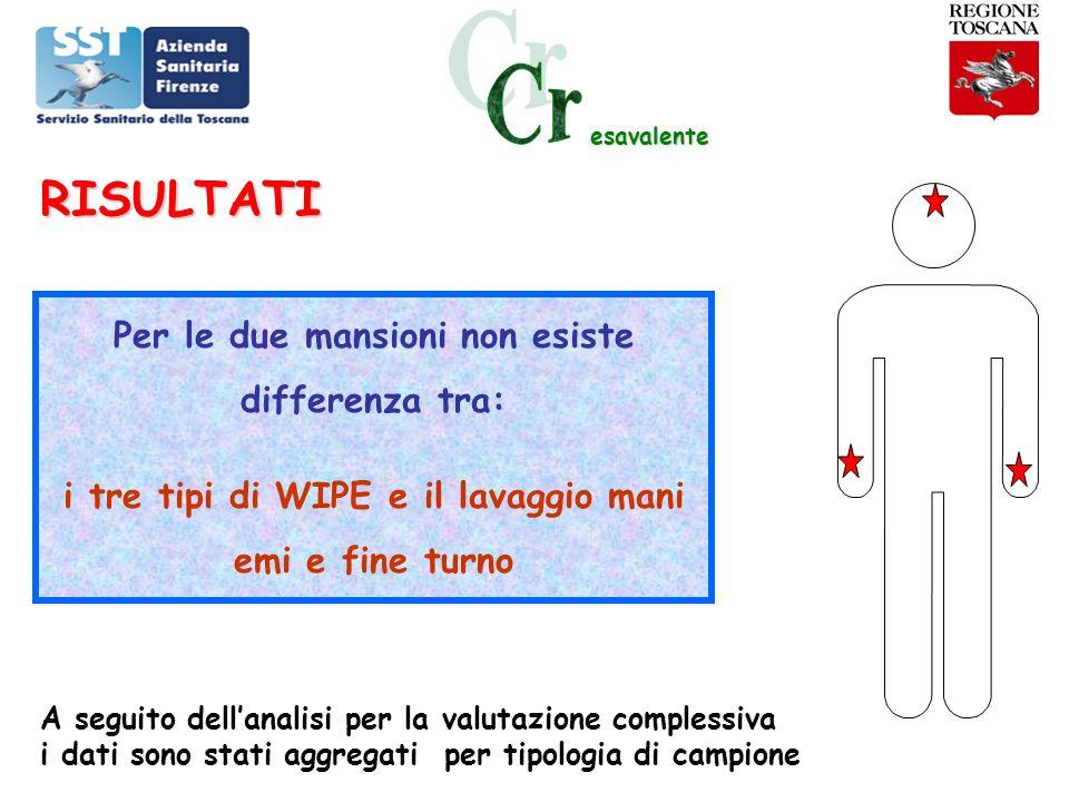 esavalente Per le due mansioni non esiste differenza tra: i tre tipi di WIPE e il lavaggio mani emi e fine turno A seguito dellanalisi per la valutazi