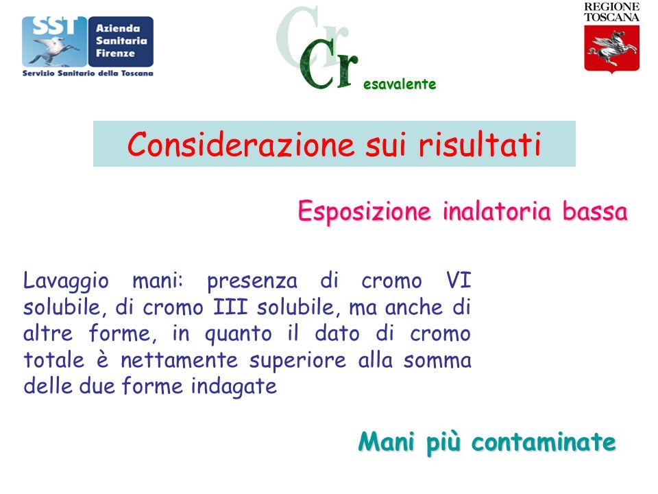 esavalente Tranne un caso tutti valori <LA 70% addetti esposti: CrU> VR CrU Addetti bagni > CrU leg./slegatori Risultati monitoraggio biologico cromo totale LA Cromo urinario = 12 µg/l VR Cromo urinario = 0.05-0.32 µg/l SIVR: Società Italiana Valori di Riferimento, 2005 BEI Cromo urinario = 25 µg/l