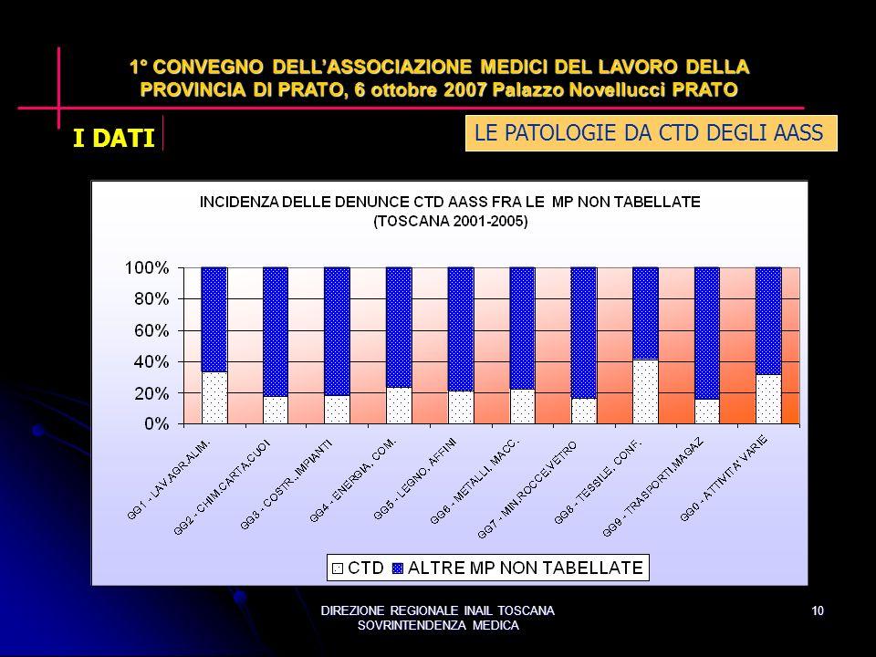 DIREZIONE REGIONALE INAIL TOSCANA SOVRINTENDENZA MEDICA 10 LE PATOLOGIE DA CTD DEGLI AASS 1° CONVEGNO DELLASSOCIAZIONE MEDICI DEL LAVORO DELLA PROVINCIA DI PRATO, 6 ottobre 2007 Palazzo Novellucci PRATO I DATI