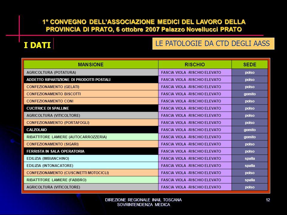 DIREZIONE REGIONALE INAIL TOSCANA SOVRINTENDENZA MEDICA 12 LE PATOLOGIE DA CTD DEGLI AASS 1° CONVEGNO DELLASSOCIAZIONE MEDICI DEL LAVORO DELLA PROVINCIA DI PRATO, 6 ottobre 2007 Palazzo Novellucci PRATO MANSIONERISCHIOSEDE AGRICOLTURA (POTATURA)FASCIA VIOLA -RISCHIO ELEVATOpolso ADDETTO RIPARTIZIONE DI PRODOTTI POSTALIFASCIA VIOLA -RISCHIO ELEVATOpolso CONFEZIONAMENTO (GELATI)FASCIA VIOLA -RISCHIO ELEVATOpolso CONFEZIONAMENTO BISCOTTIFASCIA VIOLA -RISCHIO ELEVATOgomito CONFEZIONAMENTO CONIFASCIA VIOLA -RISCHIO ELEVATOpolso CUCITRICE DI SPALLINEFASCIA VIOLA -RISCHIO ELEVATOpolso AGRICOLTURA (VITICOLTORE)FASCIA VIOLA -RISCHIO ELEVATOpolso CONFEZIONAMENTO (PORTAFOGLI)FASCIA VIOLA -RISCHIO ELEVATOpolso CALZOLAIOFASCIA VIOLA -RISCHIO ELEVATOgomito RIBATTITORE LAMIERE (AUTOCARROZZERIA)FASCIA VIOLA -RISCHIO ELEVATOgomito CONFEZIONAMENTO (SIGARI)FASCIA VIOLA -RISCHIO ELEVATOpolso FERRISTA IN SALA OPERATORIAFASCIA VIOLA -RISCHIO ELEVATOpolso EDILIZIA (IMBIANCHINO)FASCIA VIOLA -RISCHIO ELEVATOspalla EDILIZIA (INTONACATORE)FASCIA VIOLA -RISCHIO ELEVATOspalla CONFEZIONAMENTO (CUSCINETTI MOTOCICLI)FASCIA VIOLA -RISCHIO ELEVATOpolso RIBATTITORE LAMIERE (FABBRO)FASCIA VIOLA -RISCHIO ELEVATOspalla AGRICOLTURA (VITICOLTORE)FASCIA VIOLA -RISCHIO ELEVATOpolso I DATI