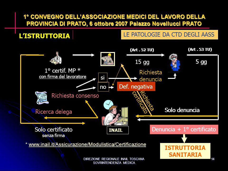 DIREZIONE REGIONALE INAIL TOSCANA SOVRINTENDENZA MEDICA 14 1° certif.