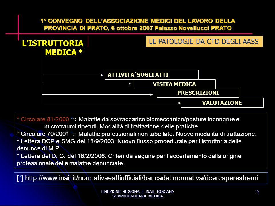 DIREZIONE REGIONALE INAIL TOSCANA SOVRINTENDENZA MEDICA 15 LE PATOLOGIE DA CTD DEGLI AASS 1° CONVEGNO DELLASSOCIAZIONE MEDICI DEL LAVORO DELLA PROVINCIA DI PRATO, 6 ottobre 2007 Palazzo Novellucci PRATO ATTIVITA SUGLI ATTI VISITA MEDICA PRESCRIZIONI VALUTAZIONE * Circolare 81/2000 *:: Malattie da sovraccarico biomeccanico/posture incongrue e microtraumi ripetuti.