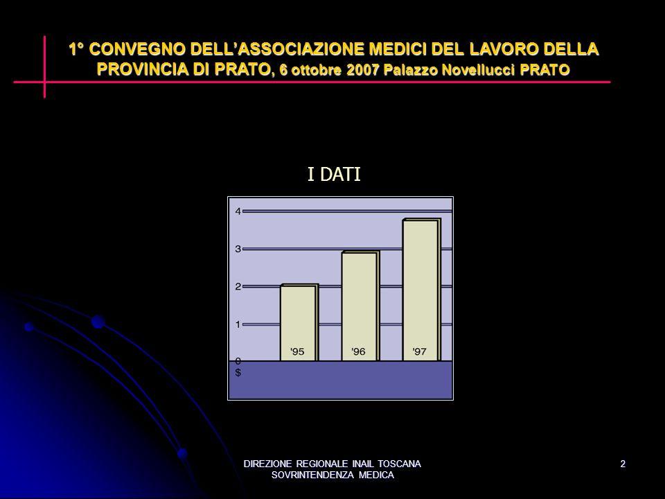 DIREZIONE REGIONALE INAIL TOSCANA SOVRINTENDENZA MEDICA 2 I DATI 1° CONVEGNO DELLASSOCIAZIONE MEDICI DEL LAVORO DELLA PROVINCIA DI PRATO, 6 ottobre 2007 Palazzo Novellucci PRATO