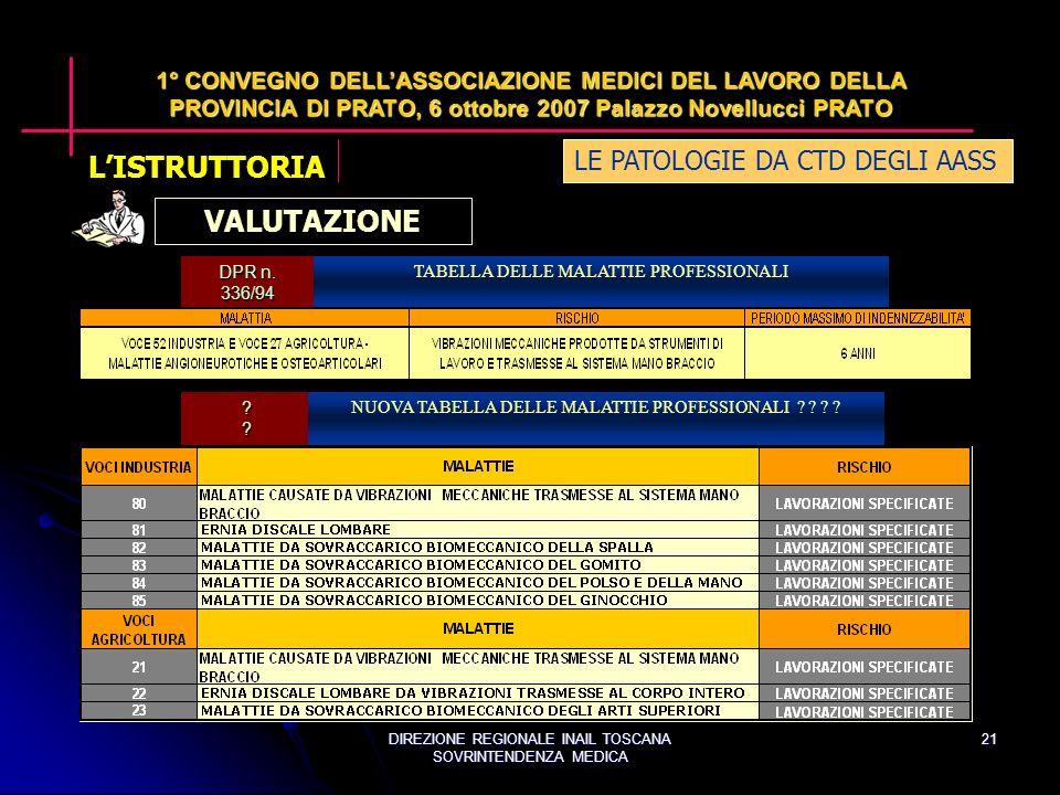 DIREZIONE REGIONALE INAIL TOSCANA SOVRINTENDENZA MEDICA 21 LE PATOLOGIE DA CTD DEGLI AASS 1° CONVEGNO DELLASSOCIAZIONE MEDICI DEL LAVORO DELLA PROVINCIA DI PRATO, 6 ottobre 2007 Palazzo Novellucci PRATO VALUTAZIONE DPR n.
