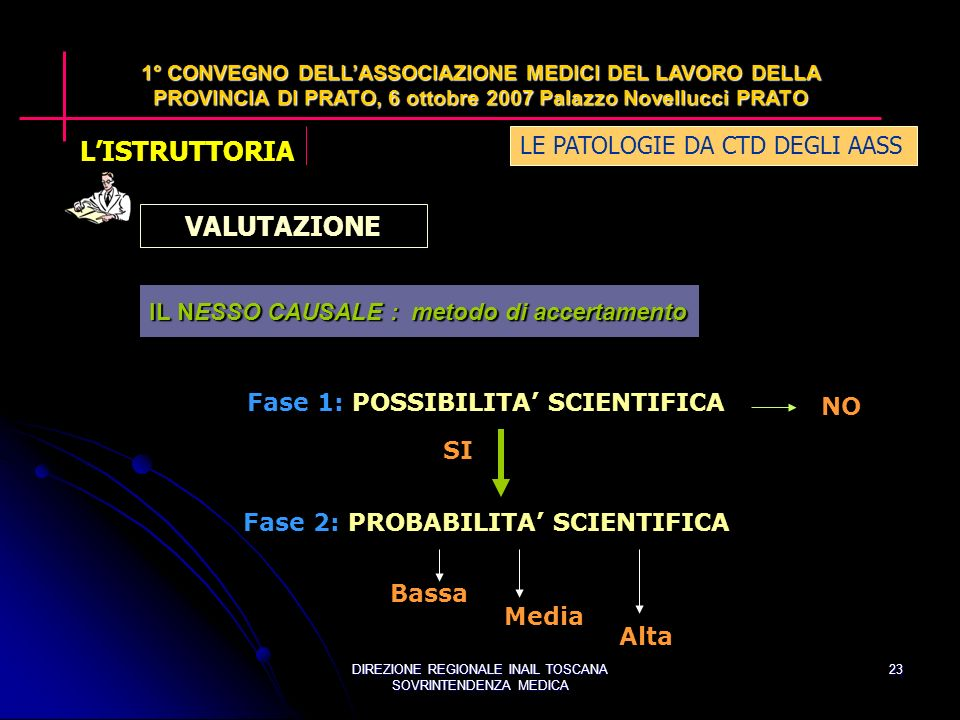 DIREZIONE REGIONALE INAIL TOSCANA SOVRINTENDENZA MEDICA 23 LE PATOLOGIE DA CTD DEGLI AASS 1° CONVEGNO DELLASSOCIAZIONE MEDICI DEL LAVORO DELLA PROVINCIA DI PRATO, 6 ottobre 2007 Palazzo Novellucci PRATO Fase 1: POSSIBILITA SCIENTIFICA Fase 2: PROBABILITA SCIENTIFICA NO SI Bassa Media Alta VALUTAZIONE IL NESSO CAUSALE : metodo di accertamento LISTRUTTORIA
