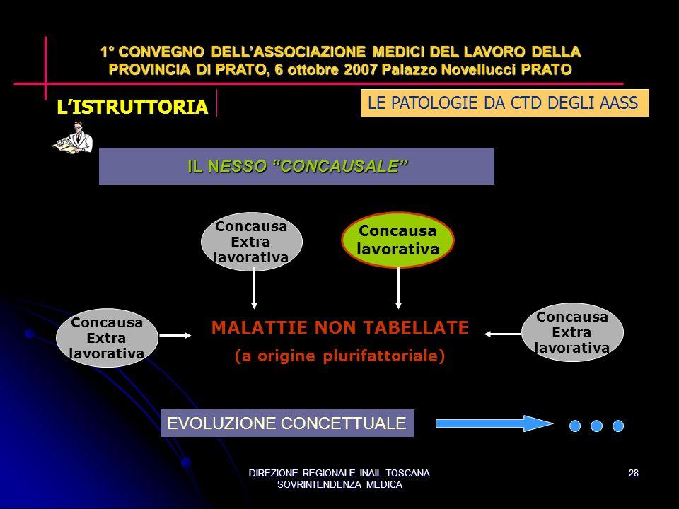 DIREZIONE REGIONALE INAIL TOSCANA SOVRINTENDENZA MEDICA 28 LE PATOLOGIE DA CTD DEGLI AASS 1° CONVEGNO DELLASSOCIAZIONE MEDICI DEL LAVORO DELLA PROVINCIA DI PRATO, 6 ottobre 2007 Palazzo Novellucci PRATO MALATTIE NON TABELLATE (a origine plurifattoriale) Concausa Extra lavorativa Concausa lavorativa IL NESSO CONCAUSALE EVOLUZIONE CONCETTUALE Concausa Extra lavorativa Concausa Extra lavorativa LISTRUTTORIA