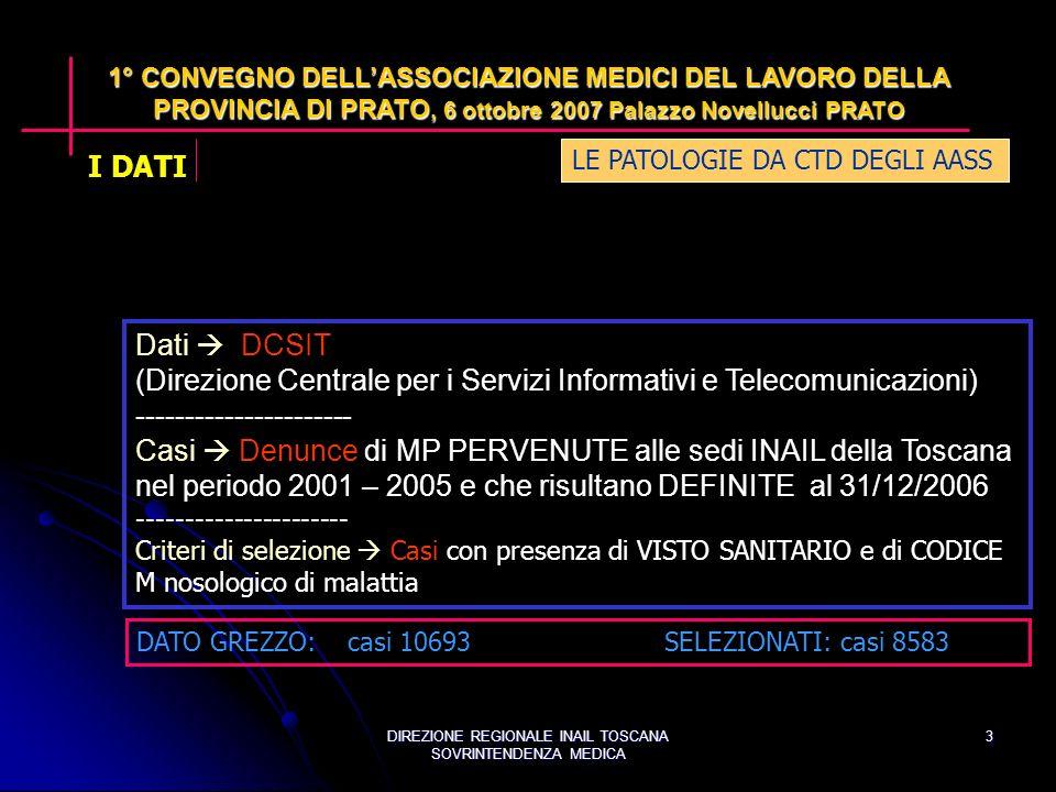 DIREZIONE REGIONALE INAIL TOSCANA SOVRINTENDENZA MEDICA 3 Dati DCSIT (Direzione Centrale per i Servizi Informativi e Telecomunicazioni) ---------------------- Casi Denunce di MP PERVENUTE alle sedi INAIL della Toscana nel periodo 2001 – 2005 e che risultano DEFINITE al 31/12/2006 ---------------------- Criteri di selezione Casi con presenza di VISTO SANITARIO e di CODICE M nosologico di malattia DATO GREZZO: casi 10693SELEZIONATI: casi 8583 I DATI LE PATOLOGIE DA CTD DEGLI AASS 1° CONVEGNO DELLASSOCIAZIONE MEDICI DEL LAVORO DELLA PROVINCIA DI PRATO, 6 ottobre 2007 Palazzo Novellucci PRATO
