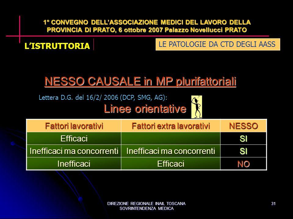 DIREZIONE REGIONALE INAIL TOSCANA SOVRINTENDENZA MEDICA 31 LE PATOLOGIE DA CTD DEGLI AASS 1° CONVEGNO DELLASSOCIAZIONE MEDICI DEL LAVORO DELLA PROVINCIA DI PRATO, 6 ottobre 2007 Palazzo Novellucci PRATO Lettera D.G.