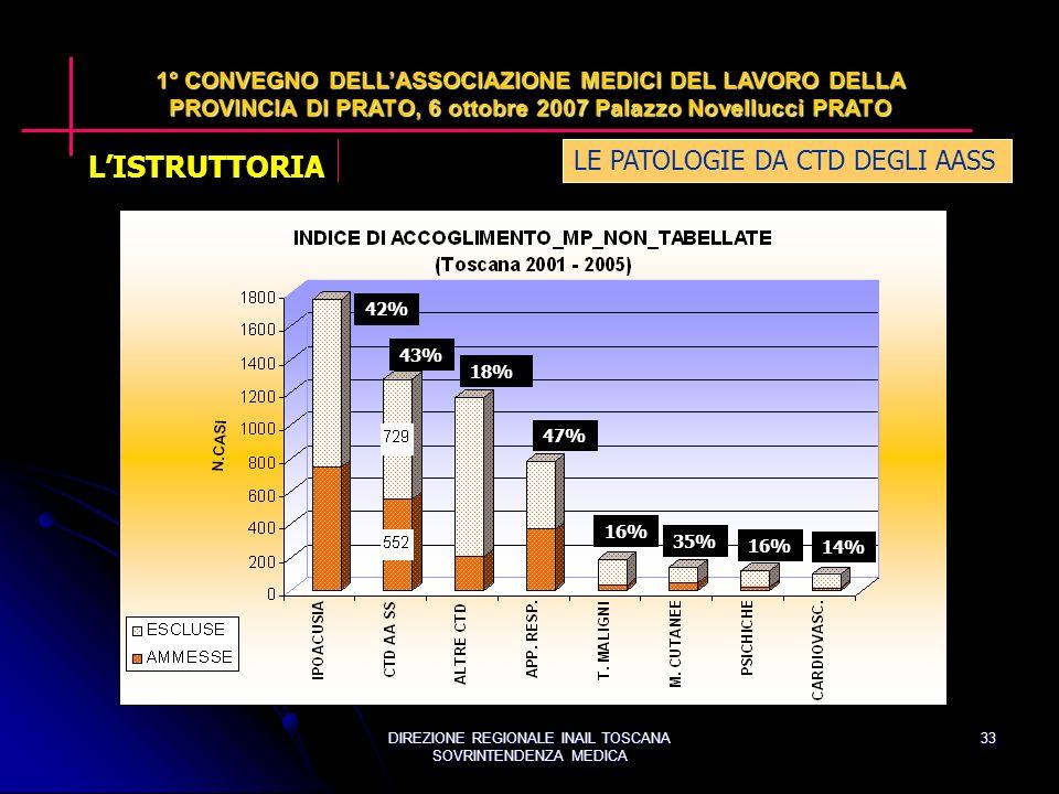 DIREZIONE REGIONALE INAIL TOSCANA SOVRINTENDENZA MEDICA 33 43% 42% 18% 47% 16% 35% 16% 14% LE PATOLOGIE DA CTD DEGLI AASS 1° CONVEGNO DELLASSOCIAZIONE MEDICI DEL LAVORO DELLA PROVINCIA DI PRATO, 6 ottobre 2007 Palazzo Novellucci PRATO LISTRUTTORIA