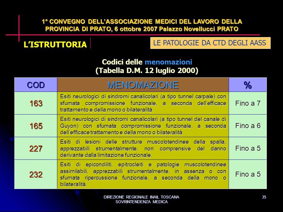 DIREZIONE REGIONALE INAIL TOSCANA SOVRINTENDENZA MEDICA 35 LE PATOLOGIE DA CTD DEGLI AASS 1° CONVEGNO DELLASSOCIAZIONE MEDICI DEL LAVORO DELLA PROVINCIA DI PRATO, 6 ottobre 2007 Palazzo Novellucci PRATO COD MENOMAZIONE % 163 Esiti neurologici di sindromi canalicolari (a tipo tunnel carpale) con sfumata compromissione funzionale, a seconda dellefficace trattamento e della mono o bilateralità Fino a 7 165 Esiti neurologici di sindromi canalicolari (a tipo tunnel del canale di Guyon) con sfumata compromissione funzionale, a seconda dellefficace trattamento e della mono o bilateralità Fino a 6 227 Esiti di lesioni delle strutture muscolotendinee della spalla, apprezzabili strumentalmente, non comprensive del danno derivante dalla limitazione funzionale.