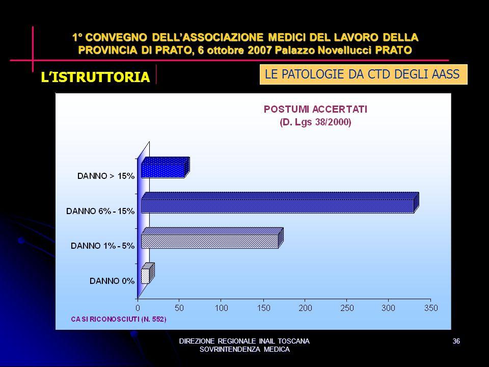DIREZIONE REGIONALE INAIL TOSCANA SOVRINTENDENZA MEDICA 36 LE PATOLOGIE DA CTD DEGLI AASS 1° CONVEGNO DELLASSOCIAZIONE MEDICI DEL LAVORO DELLA PROVINCIA DI PRATO, 6 ottobre 2007 Palazzo Novellucci PRATO LISTRUTTORIA