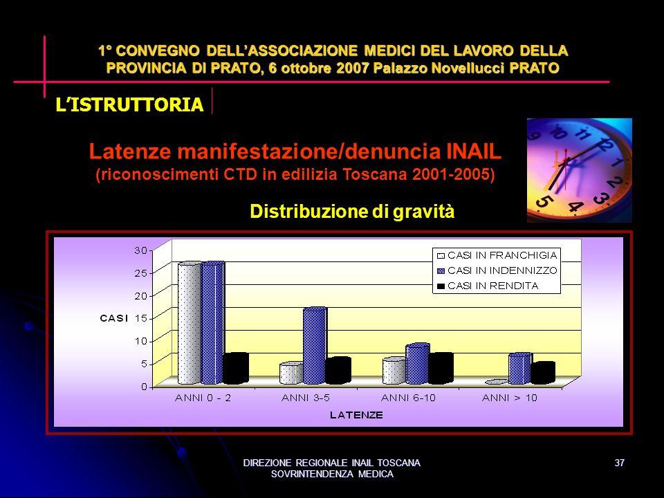 DIREZIONE REGIONALE INAIL TOSCANA SOVRINTENDENZA MEDICA 37 1° CONVEGNO DELLASSOCIAZIONE MEDICI DEL LAVORO DELLA PROVINCIA DI PRATO, 6 ottobre 2007 Palazzo Novellucci PRATO Latenze manifestazione/denuncia INAIL (riconoscimenti CTD in edilizia Toscana 2001-2005) Distribuzione di gravità LISTRUTTORIA