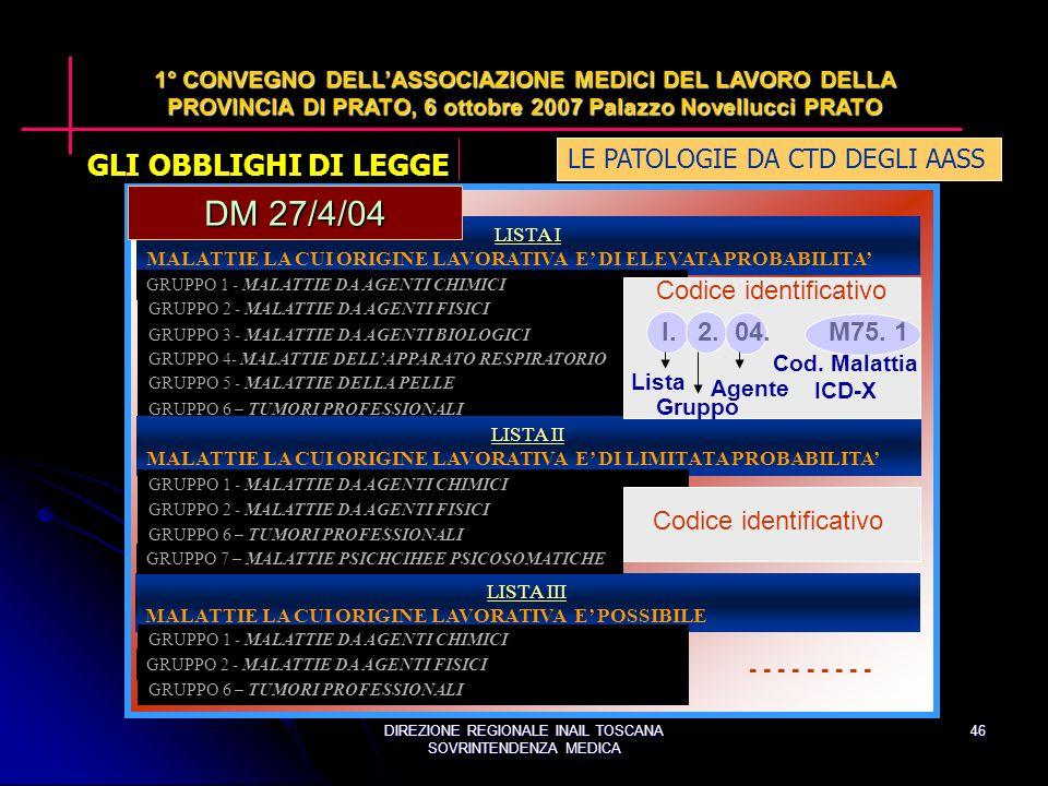DIREZIONE REGIONALE INAIL TOSCANA SOVRINTENDENZA MEDICA 46 LE PATOLOGIE DA CTD DEGLI AASS 1° CONVEGNO DELLASSOCIAZIONE MEDICI DEL LAVORO DELLA PROVINCIA DI PRATO, 6 ottobre 2007 Palazzo Novellucci PRATO GRUPPO 7 – MALATTIE PSIHICHE E PSICOSOMATICHE LISTA I MALATTIE LA CUI ORIGINE LAVORATIVA E DI ELEVATA PROBABILITA GRUPPO 1 - MALATTIE DA AGENTI CHIMICI GRUPPO 2 - MALATTIE DA AGENTI FISICI GRUPPO 3 - MALATTIE DA AGENTI BIOLOGICI GRUPPO 5 - MALATTIE DELLA PELLE GRUPPO 6 – TUMORI PROFESSIONALI LISTA II MALATTIE LA CUI ORIGINE LAVORATIVA E DI LIMITATA PROBABILITA GRUPPO 2 - MALATTIE DA AGENTI FISICI GRUPPO 6 – TUMORI PROFESSIONALI LISTA III MALATTIE LA CUI ORIGINE LAVORATIVA E POSSIBILE GRUPPO 2 - MALATTIE DA AGENTI FISICI GRUPPO 6 – TUMORI PROFESSIONALI GRUPPO 1 - MALATTIE DA AGENTI CHIMICI GRUPPO 4- MALATTIE DELLAPPARATO RESPIRATORIO DM 27/4/04 Codice identificativo I.