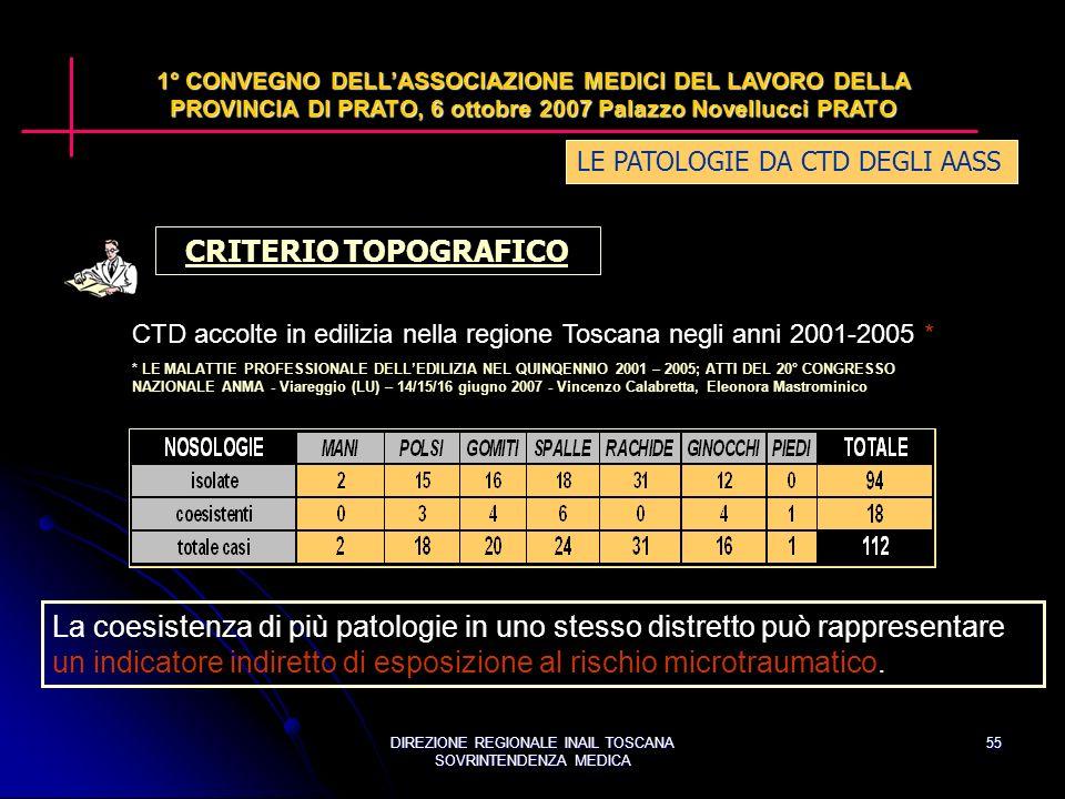DIREZIONE REGIONALE INAIL TOSCANA SOVRINTENDENZA MEDICA 55 LE PATOLOGIE DA CTD DEGLI AASS 1° CONVEGNO DELLASSOCIAZIONE MEDICI DEL LAVORO DELLA PROVINCIA DI PRATO, 6 ottobre 2007 Palazzo Novellucci PRATO CRITERIO TOPOGRAFICO La coesistenza di più patologie in uno stesso distretto può rappresentare un indicatore indiretto di esposizione al rischio microtraumatico.