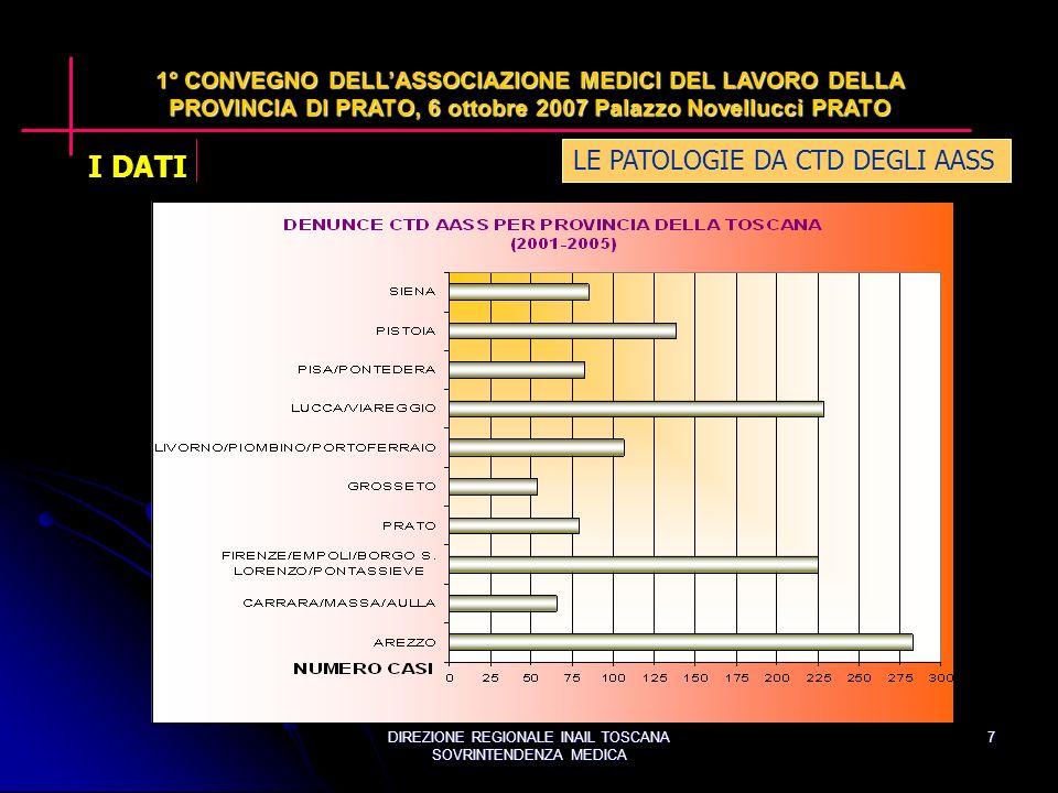DIREZIONE REGIONALE INAIL TOSCANA SOVRINTENDENZA MEDICA 7 LE PATOLOGIE DA CTD DEGLI AASS 1° CONVEGNO DELLASSOCIAZIONE MEDICI DEL LAVORO DELLA PROVINCIA DI PRATO, 6 ottobre 2007 Palazzo Novellucci PRATO I DATI