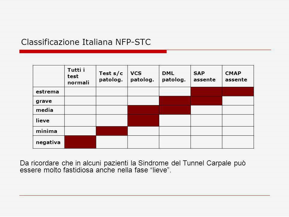Classificazione Italiana NFP-STC Tutti i test normali Test s/c patolog. VCS patolog. DML patolog. SAP assente CMAP assente estrema grave media lieve m