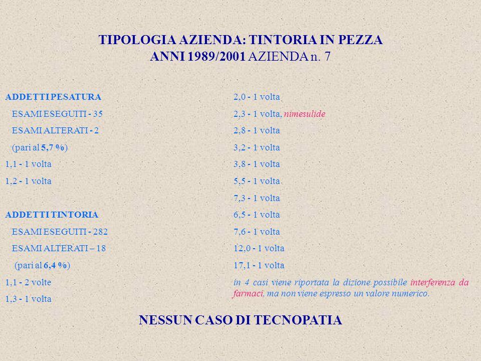 TIPOLOGIA AZIENDA: TINTORIA IN PEZZA ANNI 1989/2001 AZIENDA n.