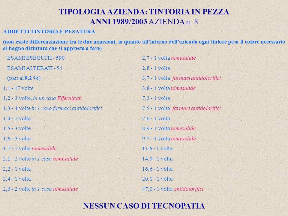 TIPOLOGIA AZIENDA: TINTORIA IN PEZZA ANNI 1989/2003 AZIENDA n.