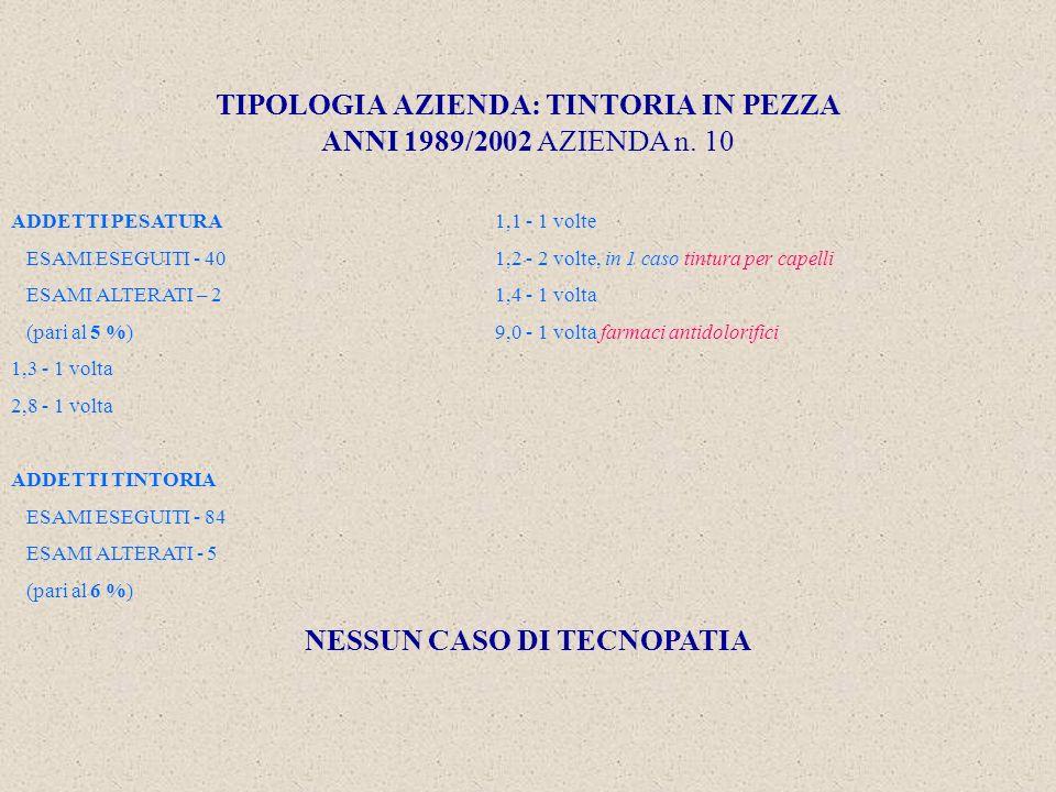 TIPOLOGIA AZIENDA: TINTORIA IN PEZZA ANNI 1989/2002 AZIENDA n.