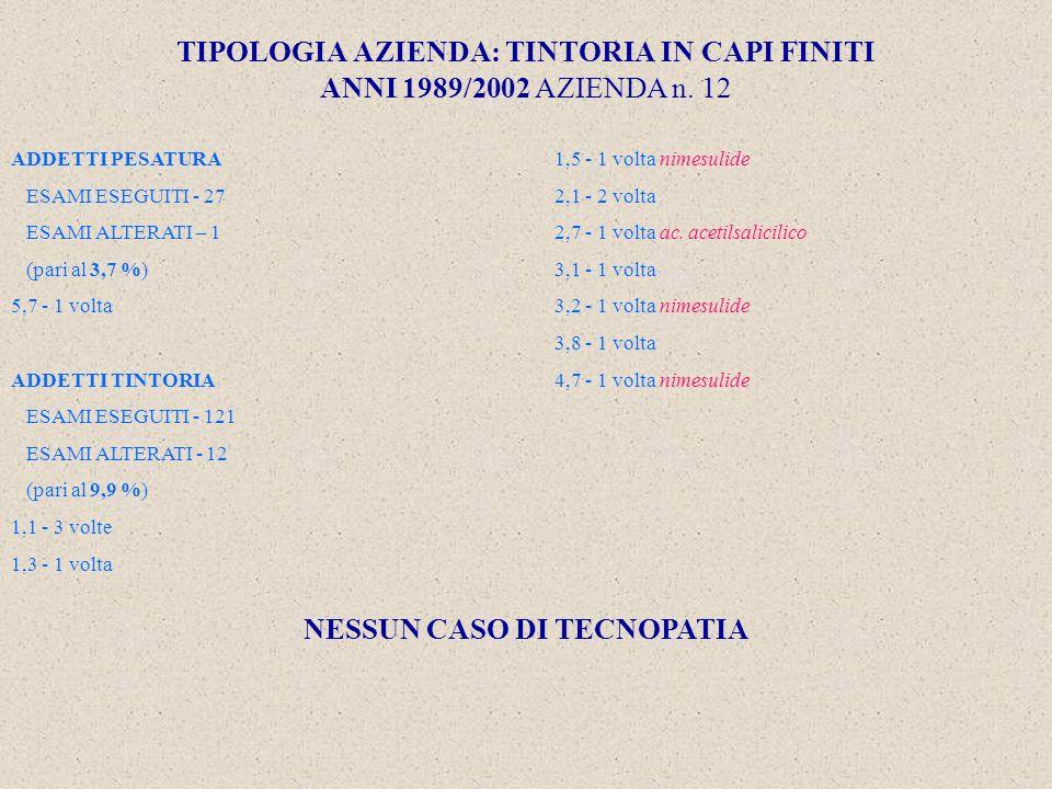 TIPOLOGIA AZIENDA: TINTORIA IN CAPI FINITI ANNI 1989/2002 AZIENDA n.