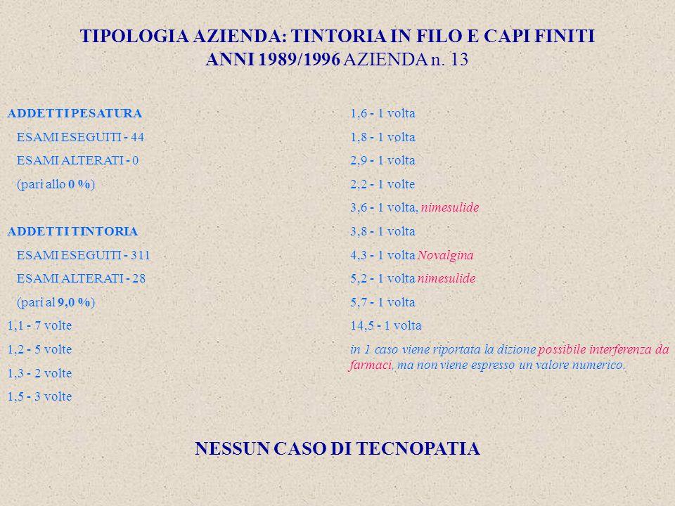 TIPOLOGIA AZIENDA: TINTORIA IN FILO E CAPI FINITI ANNI 1989/1996 AZIENDA n.
