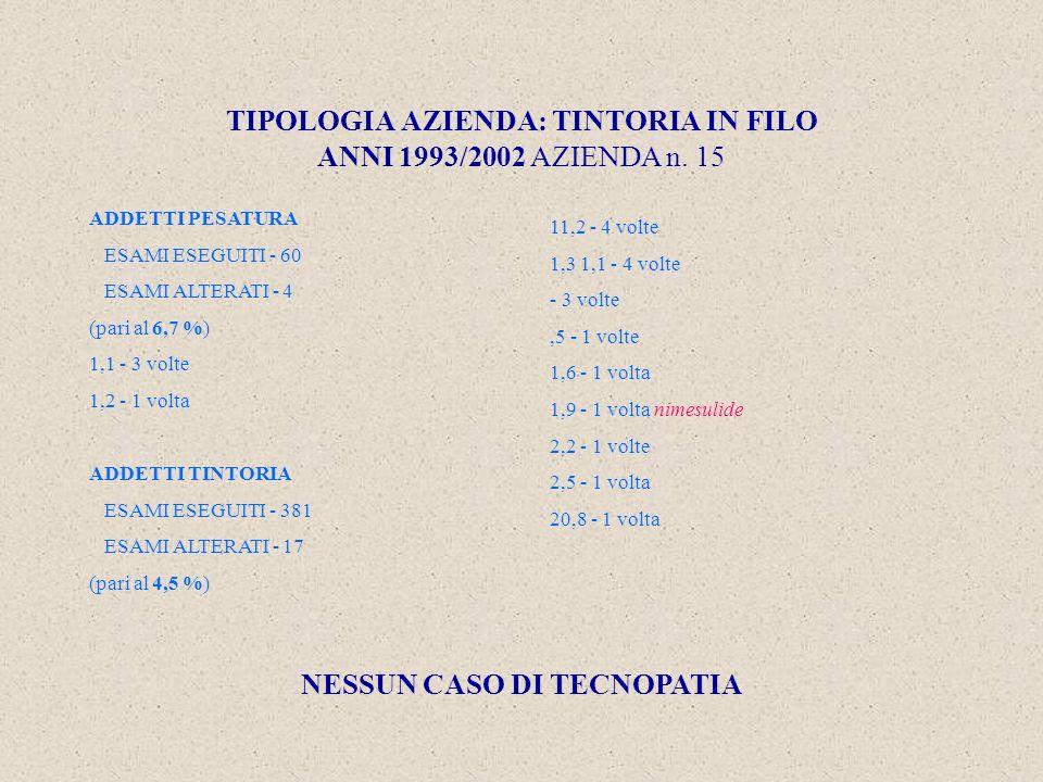 TIPOLOGIA AZIENDA: TINTORIA IN FILO ANNI 1993/2002 AZIENDA n.