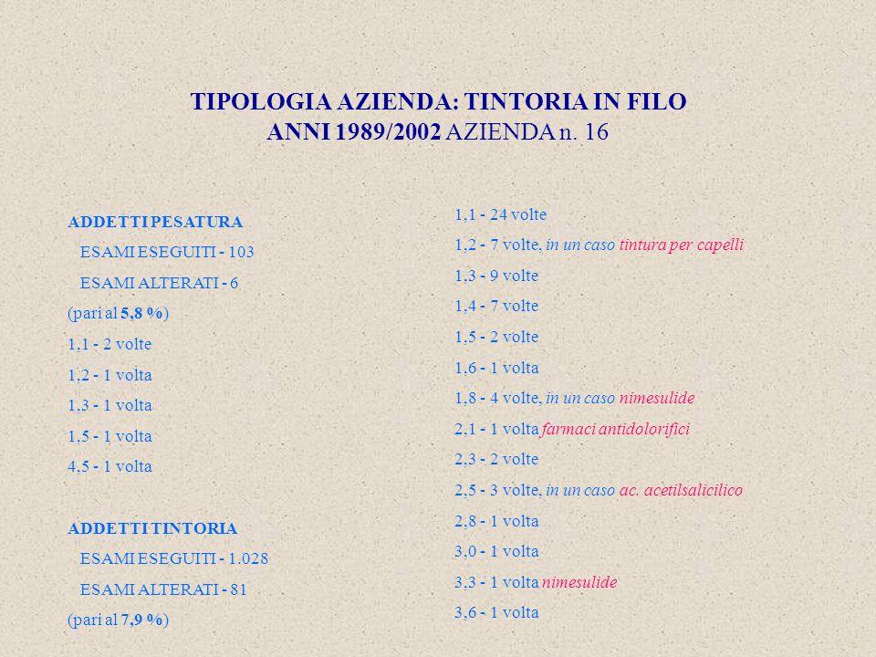 TIPOLOGIA AZIENDA: TINTORIA IN FILO ANNI 1989/2002 AZIENDA n.