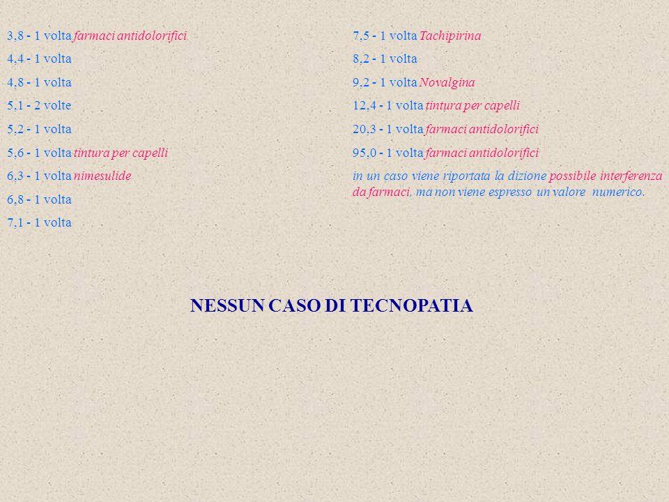 3,8 - 1 volta farmaci antidolorifici 4,4 - 1 volta 4,8 - 1 volta 5,1 - 2 volte 5,2 - 1 volta 5,6 - 1 volta tintura per capelli 6,3 - 1 volta nimesulide 6,8 - 1 volta 7,1 - 1 volta NESSUN CASO DI TECNOPATIA 7,5 - 1 volta Tachipirina 8,2 - 1 volta 9,2 - 1 volta Novalgina 12,4 - 1 volta tintura per capelli 20,3 - 1 volta farmaci antidolorifici 95,0 - 1 volta farmaci antidolorifici in un caso viene riportata la dizione possibile interferenza da farmaci, ma non viene espresso un valore numerico.