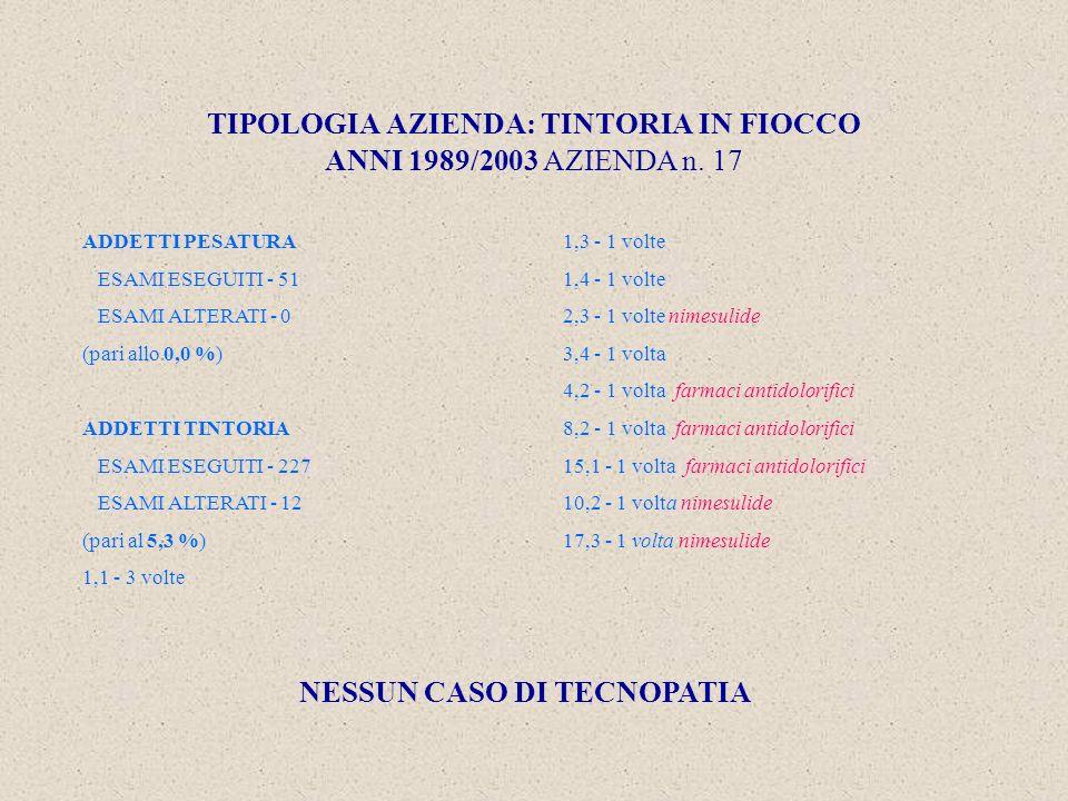TIPOLOGIA AZIENDA: TINTORIA IN FIOCCO ANNI 1989/2003 AZIENDA n.