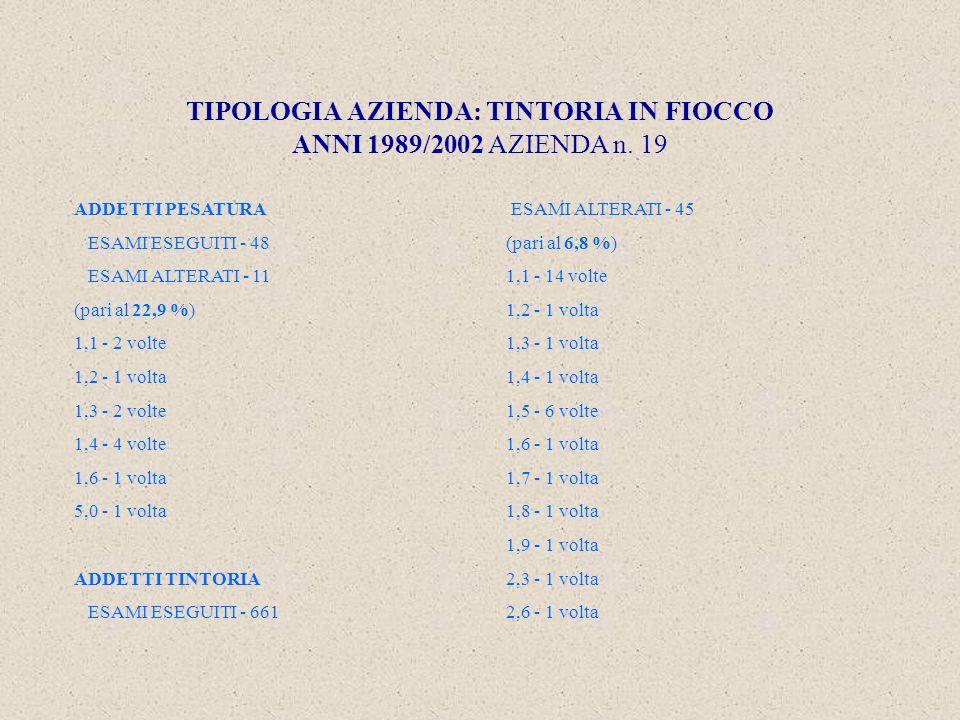 TIPOLOGIA AZIENDA: TINTORIA IN FIOCCO ANNI 1989/2002 AZIENDA n.