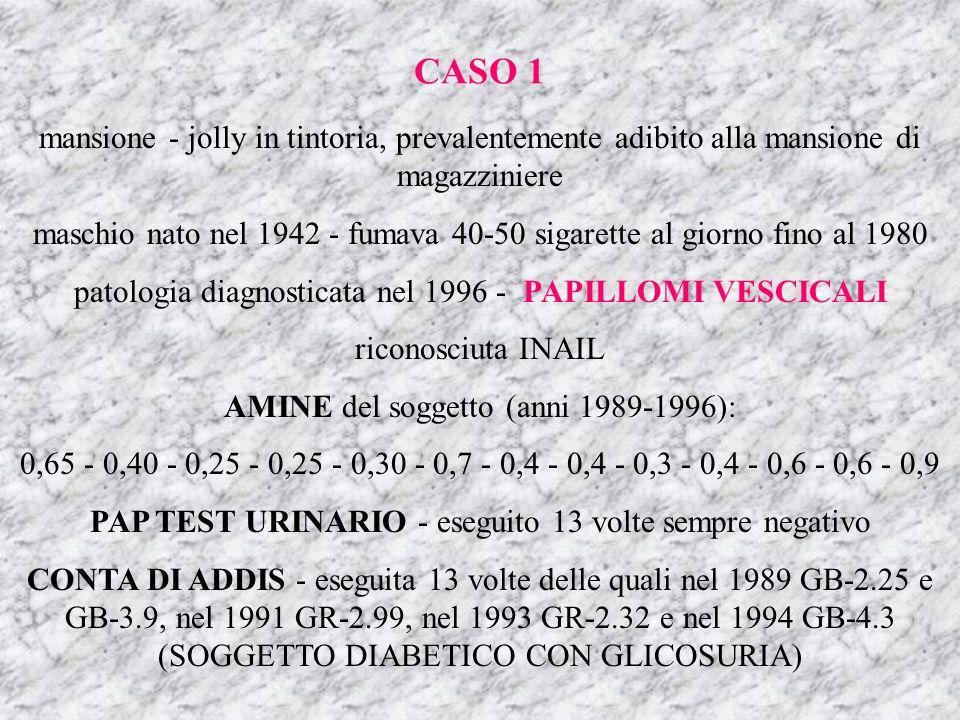 mansione - jolly in tintoria, prevalentemente adibito alla mansione di magazziniere maschio nato nel 1942 - fumava 40-50 sigarette al giorno fino al 1980 patologia diagnosticata nel 1996 - PAPILLOMI VESCICALI riconosciuta INAIL AMINE del soggetto (anni 1989-1996): 0,65 - 0,40 - 0,25 - 0,25 - 0,30 - 0,7 - 0,4 - 0,4 - 0,3 - 0,4 - 0,6 - 0,6 - 0,9 PAP TEST URINARIO - eseguito 13 volte sempre negativo CONTA DI ADDIS - eseguita 13 volte delle quali nel 1989 GB-2.25 e GB-3.9, nel 1991 GR-2.99, nel 1993 GR-2.32 e nel 1994 GB-4.3 (SOGGETTO DIABETICO CON GLICOSURIA) CASO 1