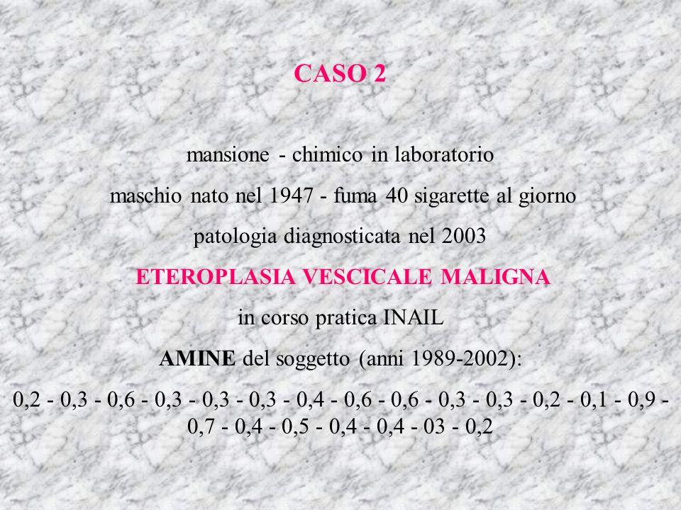 mansione - chimico in laboratorio maschio nato nel 1947 - fuma 40 sigarette al giorno patologia diagnosticata nel 2003 ETEROPLASIA VESCICALE MALIGNA in corso pratica INAIL AMINE del soggetto (anni 1989-2002): 0,2 - 0,3 - 0,6 - 0,3 - 0,3 - 0,3 - 0,4 - 0,6 - 0,6 - 0,3 - 0,3 - 0,2 - 0,1 - 0,9 - 0,7 - 0,4 - 0,5 - 0,4 - 0,4 - 03 - 0,2 CASO 2