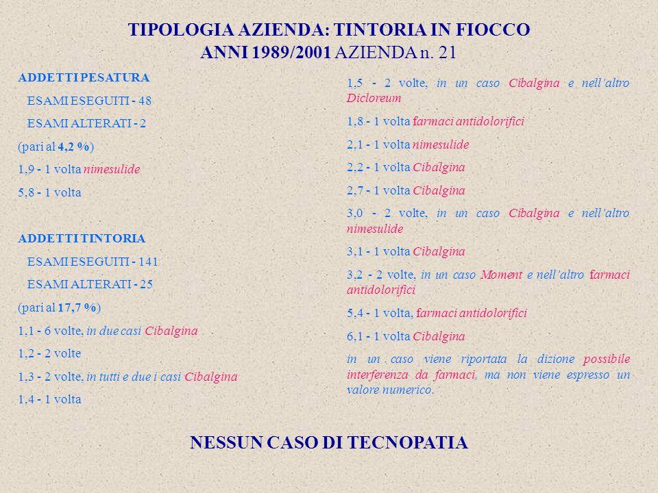 TIPOLOGIA AZIENDA: TINTORIA IN FIOCCO ANNI 1989/2001 AZIENDA n.