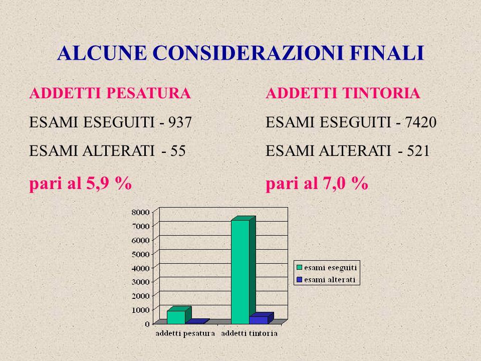 ALCUNE CONSIDERAZIONI FINALI ADDETTI PESATURA ESAMI ESEGUITI - 937 ESAMI ALTERATI - 55 pari al 5,9 % ADDETTI TINTORIA ESAMI ESEGUITI - 7420 ESAMI ALTERATI - 521 pari al 7,0 %