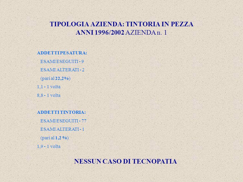 TIPOLOGIA AZIENDA: TINTORIA IN PEZZA ANNI 1996/2002 AZIENDA n.