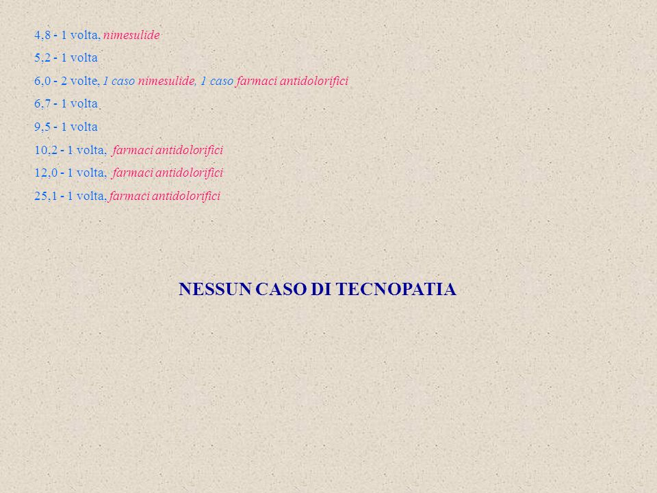 4,8 - 1 volta, nimesulide 5,2 - 1 volta 6,0 - 2 volte, 1 caso nimesulide, 1 caso farmaci antidolorifici 6,7 - 1 volta 9,5 - 1 volta 10,2 - 1 volta, farmaci antidolorifici 12,0 - 1 volta, farmaci antidolorifici 25,1 - 1 volta, farmaci antidolorifici NESSUN CASO DI TECNOPATIA