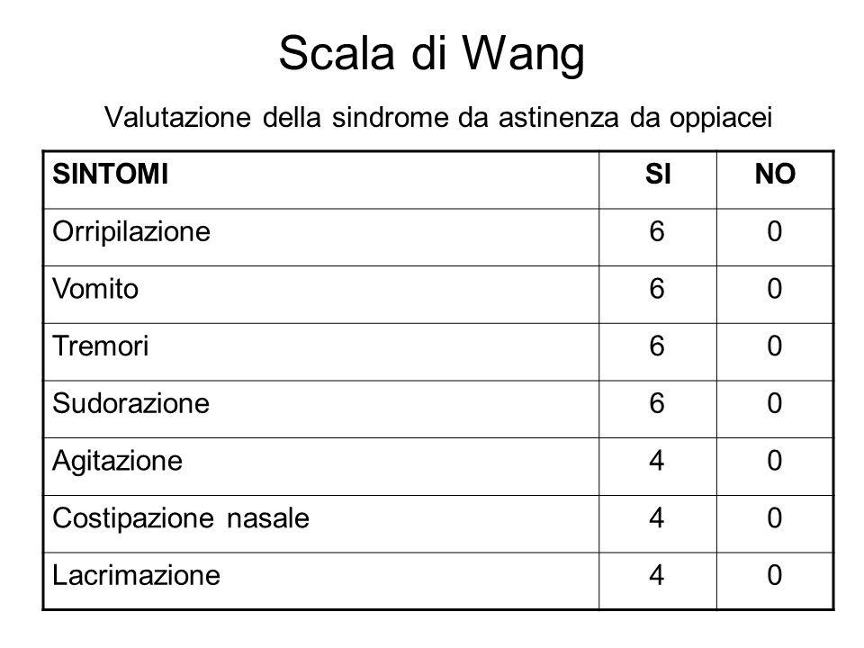 Scala di Wang Valutazione della sindrome da astinenza da oppiacei SINTOMISINO Orripilazione60 Vomito60 Tremori60 Sudorazione60 Agitazione40 Costipazio