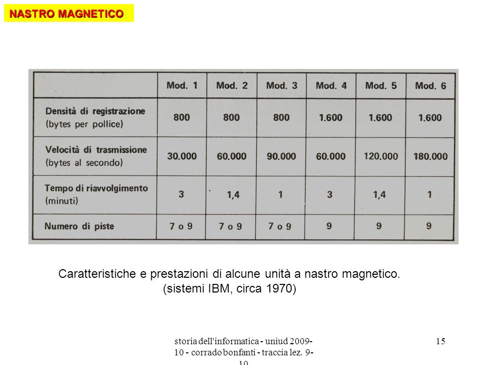 storia dell'informatica - uniud 2009- 10 - corrado bonfanti - traccia lez. 9- 10 15 Caratteristiche e prestazioni di alcune unità a nastro magnetico.