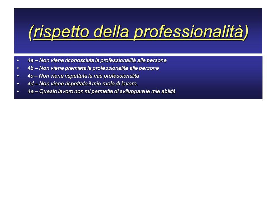 (rispetto della professionalità) 4a – Non viene riconosciuta la professionalità alle persone4a – Non viene riconosciuta la professionalità alle person