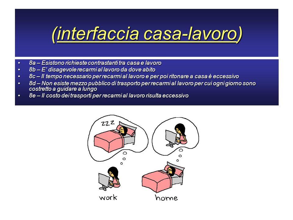 (interfaccia casa-lavoro) 8a – Esistono richieste contrastanti tra casa e lavoro8a – Esistono richieste contrastanti tra casa e lavoro 8b – E disagevo