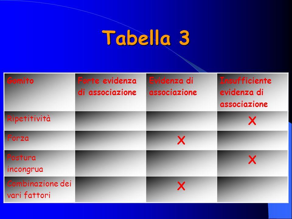 Tabella 3 Gomito Forte evidenza di associazione Evidenza di associazione Insufficiente evidenza di associazione Ripetitività X Forza X Postura incongrua X Combinazione dei vari fattori X