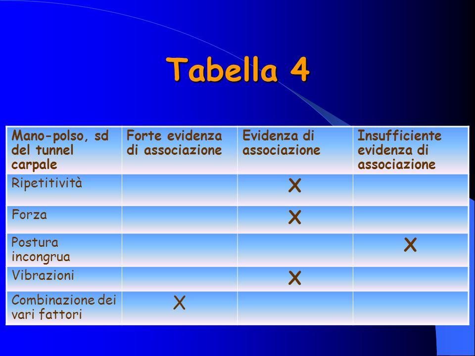 Tabella 4 Mano-polso, sd del tunnel carpale Forte evidenza di associazione Evidenza di associazione Insufficiente evidenza di associazione Ripetitività X Forza X Postura incongrua X Vibrazioni X Combinazione dei vari fattori X
